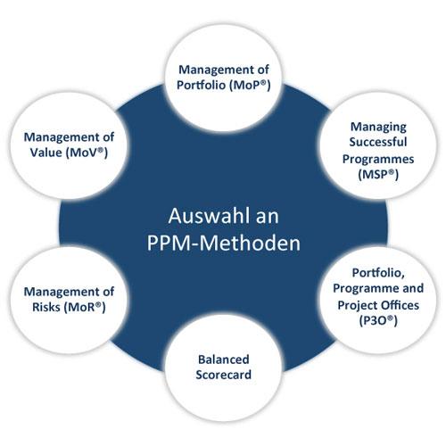auswahl_ppm-methoden