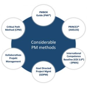 project management methods While it may be debatable whether this is a true project management  methodology, you will find organizations that.