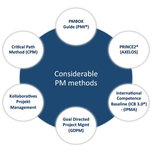 project management methods Utilization of project management methods in practice in more extensive projects is, due to high demands, only possible with support of a project management information system.